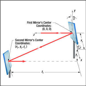 Mirror tuning range limitations determine the minimum distance that should separated paired steering mirrors.