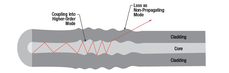 Multimode Fiber Tutorial