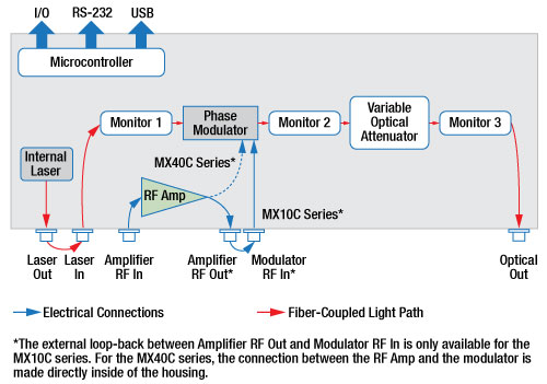 Optical Transmitter Block Diagram