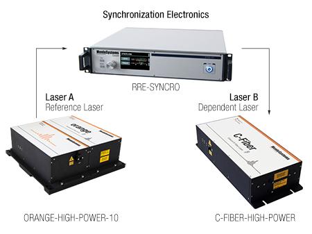 Laser-Laser Synchronization