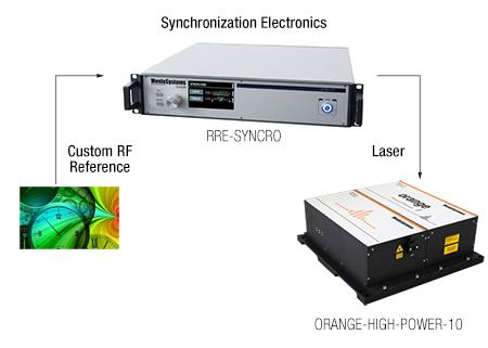 Laser-Reference Synchronization