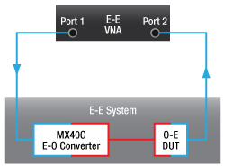 E-E System with MX40G and O-E DUT