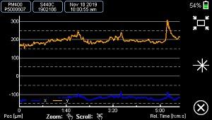 XY Time Graph
